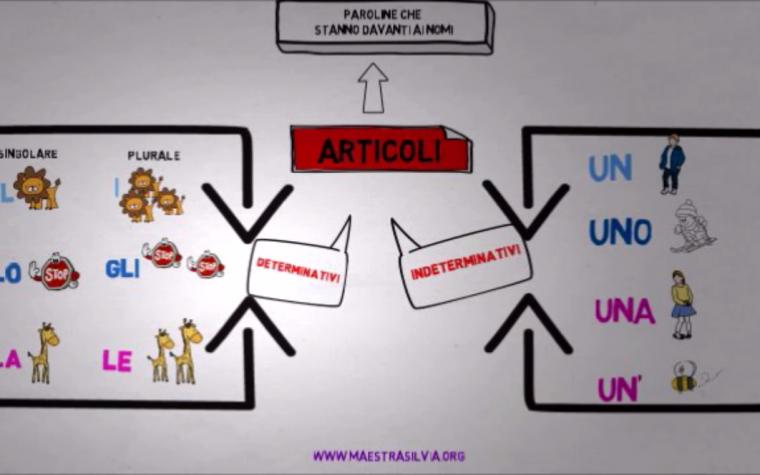 Video risorse: gli articoli determinativi e indeterminativi