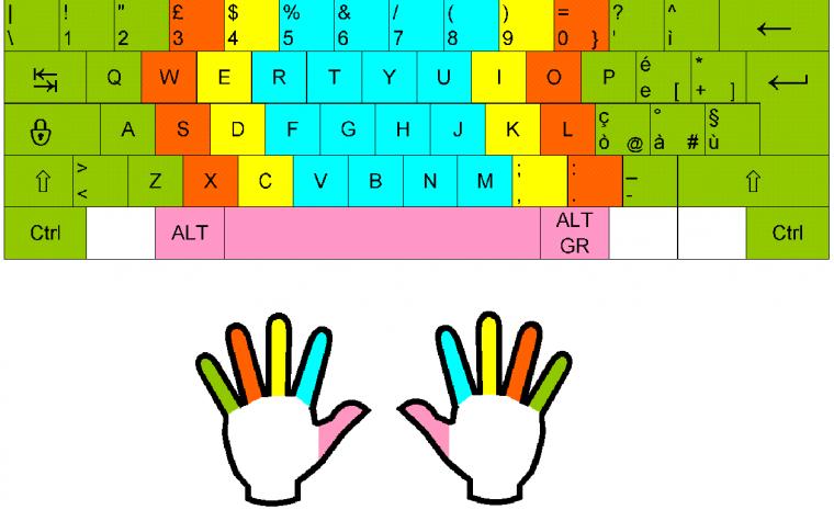 #Lezione di #Informatica: la #tastiera del computer (esercizi e verifiche per tutte le classi)
